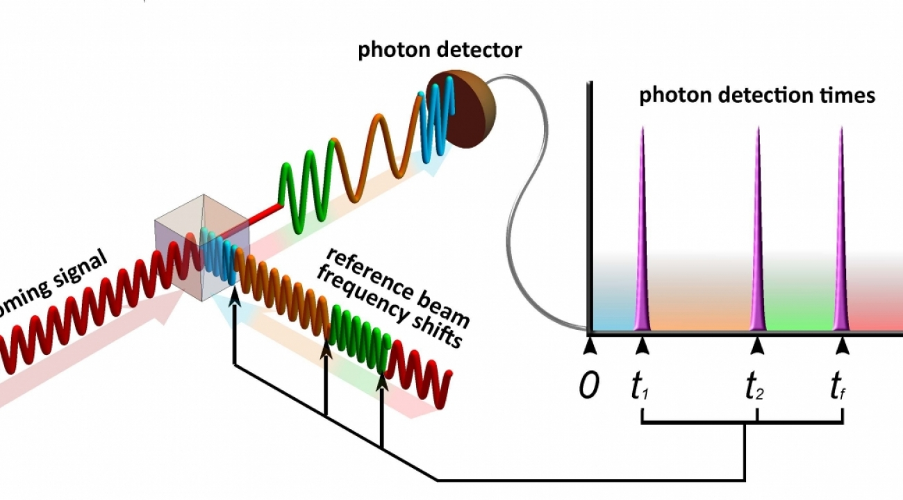 A schematic drawing of a new method for detecting ultra-faint communications signals