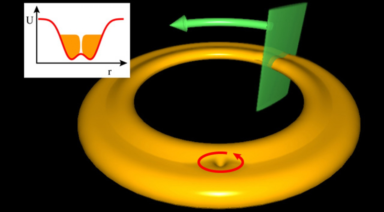 According to theory, a lone vortex (red arrow) encountering a barrier (green) may reflect off or tunnel through. In superposition, it moves clockwise and counterclockwise at the same time.