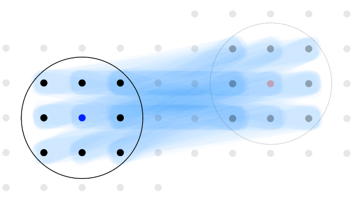 A graphical depiction of a quantum information transfer that takes advantage of long-range interactions