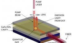 Planar microcavity with in-plane pumping of quantum dots and their selective, vertical emission.